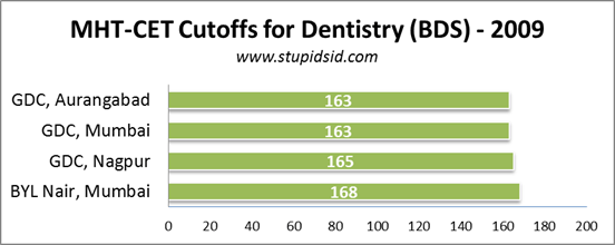 maharashtra dental bds cutoffs 2009