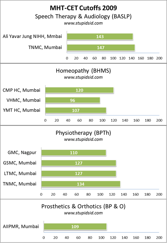 2009 maharashtra cutoffs for baslp bhms physiotherapy homepathy